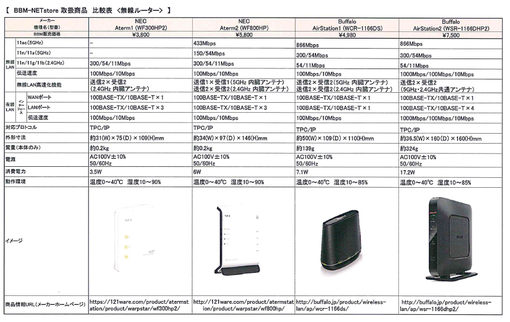 BBM-NETstore 取扱商品比較表 <無線ルーター>  ver.2.png